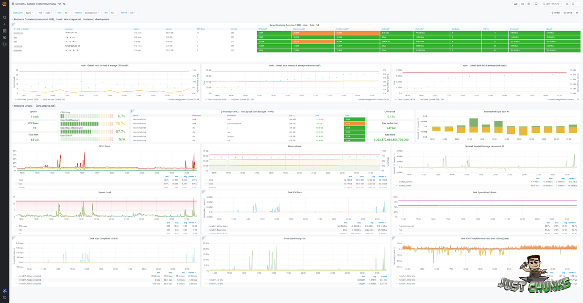 Screenshot des Loki-Dashboards